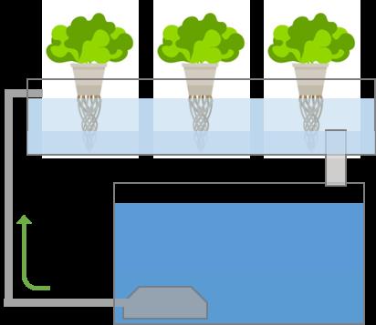 Ebbe- und Flutsystem mit Überlauf