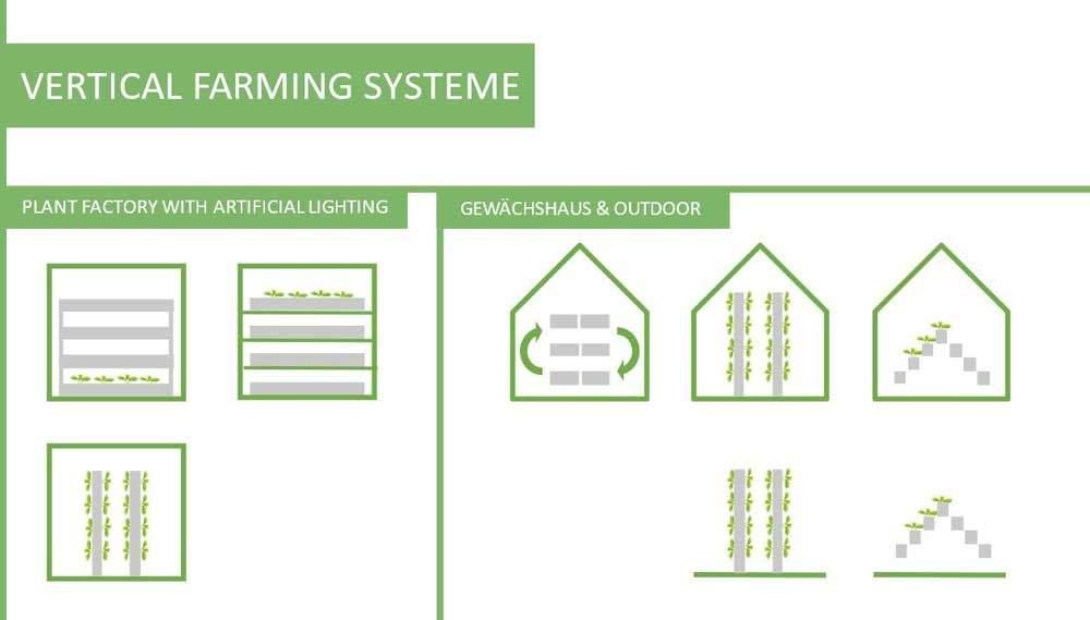 Systeme von vertikal Farming bzw. der vertikalen Landwirtschaft