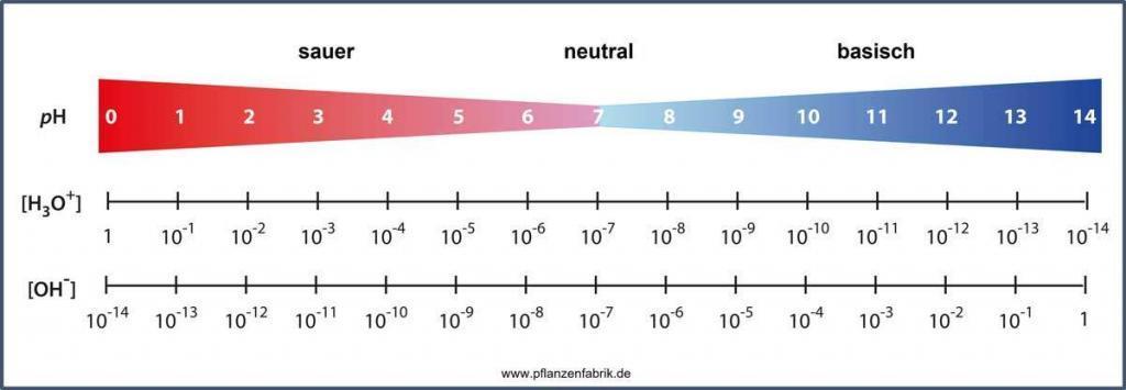 hydroponik pH-Wert Chart